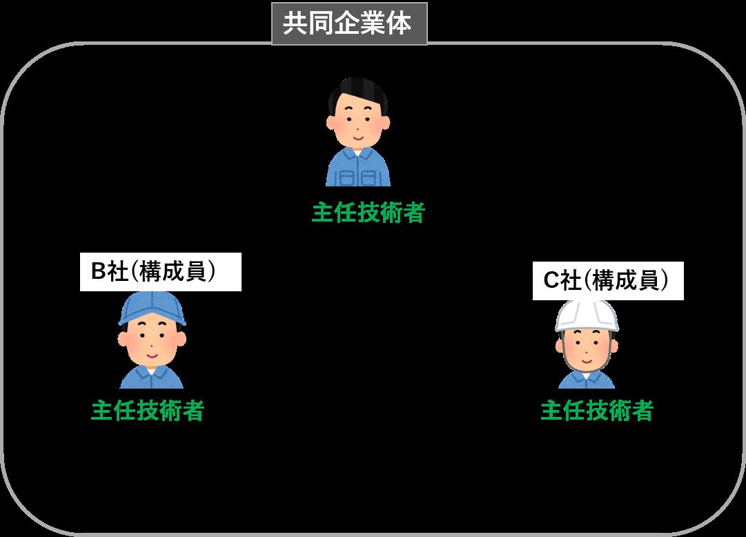 乙型JV➀の場合の技術者の設置