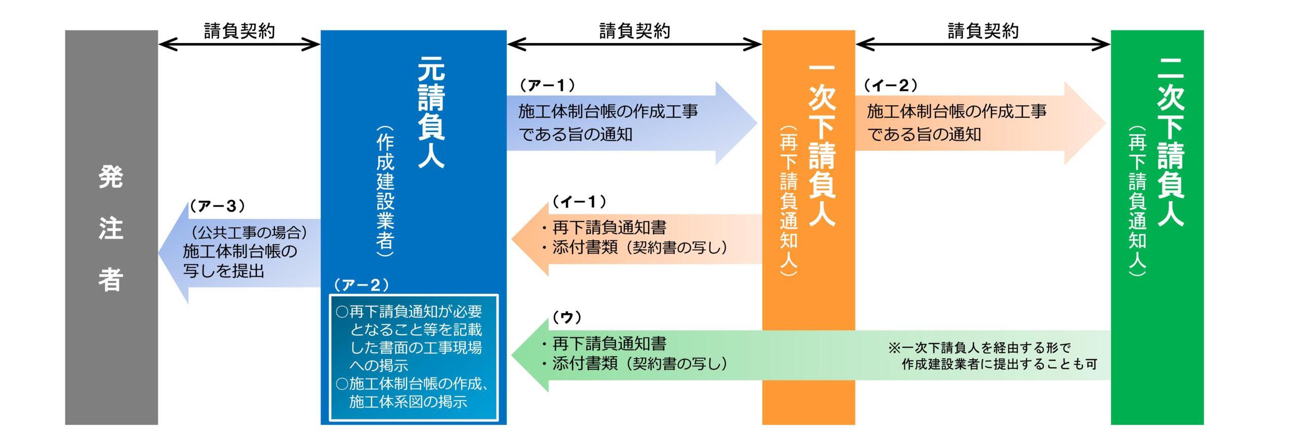 施工体制台帳作成のフロー図