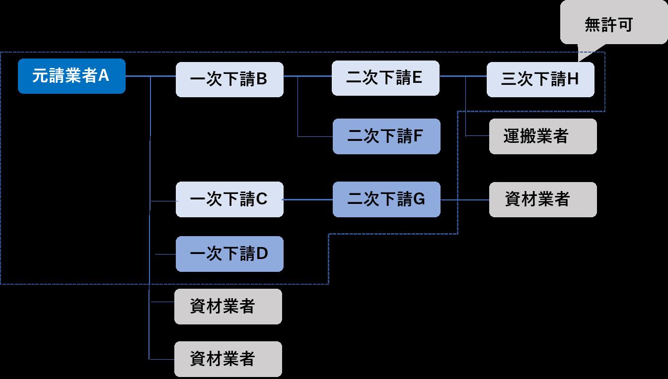 施工体制台帳の作成範囲